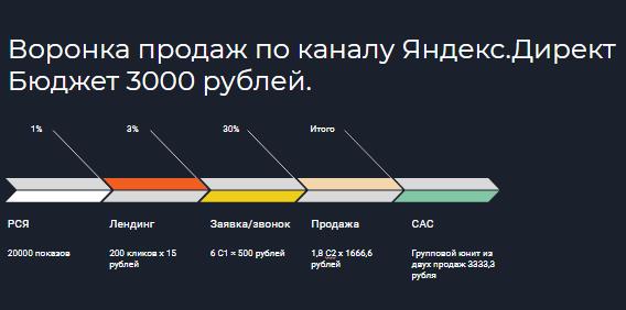 Воронка продаж для Яндекс Директ